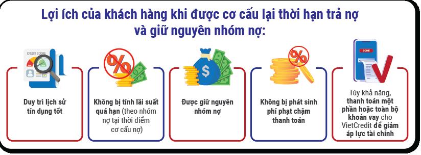 lợi ích được cơ cấu nợ